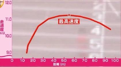 桐生祥秀の9秒台を実現したトレーニング。「低下率」の改善とは?2016年のデータ
