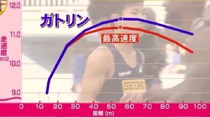桐生祥秀の9秒台を実現したトレーニング。「低下率」の改善とは?2016年ガトリンとの比較