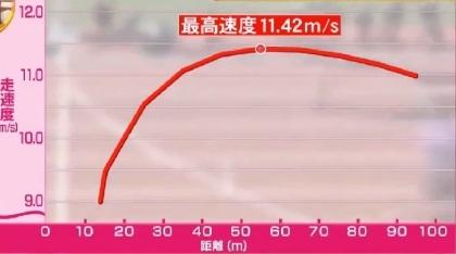 桐生祥秀の9秒台を実現したトレーニング。「低下率」の改善とは?2017年織田記念のデータ