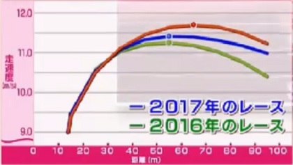 桐生祥秀の9秒台を実現したトレーニング。「低下率」の改善とは?9秒台をマークした2017年日本インカレのデータ比較