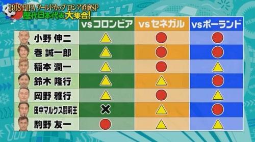 ジャンクSPORTSに出演した歴代日本代表メンバー8名の2018ワールドカップの日本代表勝敗予想表