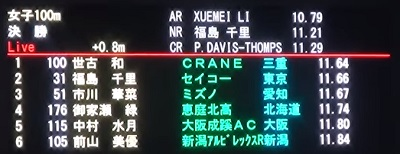 情熱大陸 福島千里 2018 日本選手権 女子100m 決勝の結果