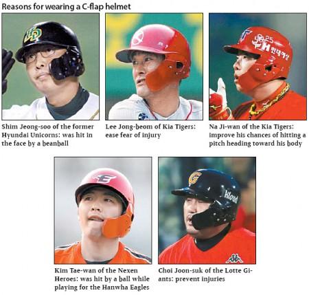 日本プロ野球界で着用者急増中のフェーススガード付きヘルメット。あの名称や歴史について。韓国では。