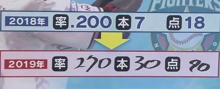 プロ2年目の日ハム清宮幸太郎に「活躍しないと優勝は無い」と言い切った栗山英樹監督が求める成績は?