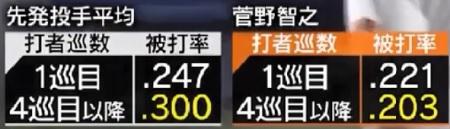 巨人・菅野智之 Get Sports 先発投手平均被打率 1巡目 4巡目 推移