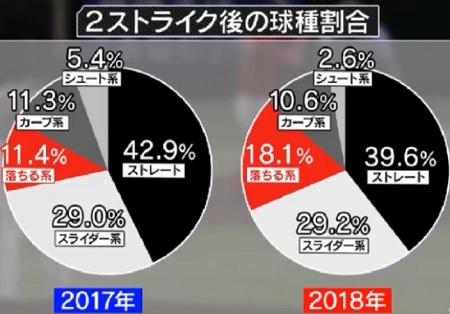 巨人・菅野智之 Get Sports 2ストライク後の投球割合 2017年 2018年 比較
