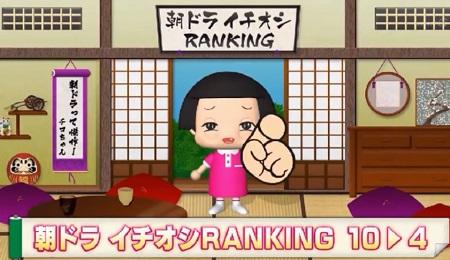 番外編チコちゃん NHK「朝ドラ100作!全部見せますスペシャル」朝ドラに関するチコちゃんの疑問は?