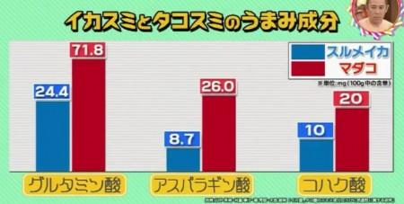NHK チコちゃんに叱られる イカスミとタコスミのうま味成分の比較表