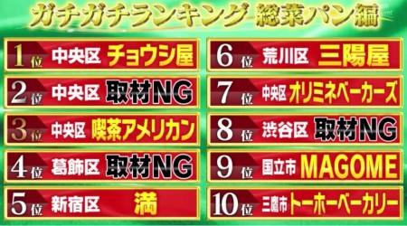かりそめ天国で発表された東京の美味しい総菜パンランキングトップ10とは?マツコ&有吉が食い付いたのは?