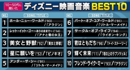 ディズニー映画の音楽はどのように作られる?日本語版(吹替え版)の作り方や人気のベストランキングトップ10は?