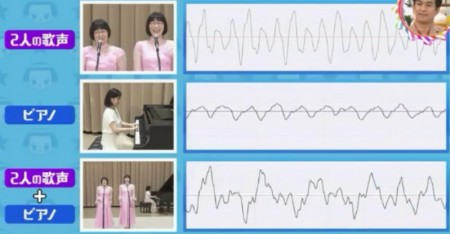 第67回 NHK「チコちゃんに叱られる!」スピーカーで色んな音が同時に出るのはなぜ?阿佐ヶ谷姉妹とピアノの波形