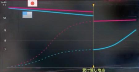 日本陸上男子リレーチームはなぜ速い?アンダーハンドパスだけではない指導・練習方法とは?バトン前後の速度グラフ