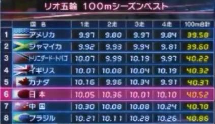 日本陸上男子リレーチームはなぜ速い?アンダーハンドパスだけではない指導・練習方法とは?2016年リオ五輪4人の持ちタイム