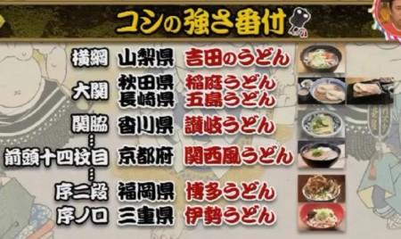 第69回 NHK「チコちゃんに叱られる!」富士山の頂上はなに県?うどんのコシの正体は?うどんのコシの強さランキング