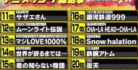テレ朝 アニメソング総選挙13万人の投票で選ばれたランキングトップ 第20位から第11位