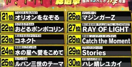 テレ朝 アニメソング総選挙13万人の投票で選ばれたランキングトップ 第30位から第21位