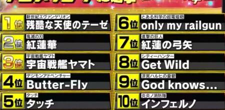 テレ朝 アニメソング総選挙13万人の投票で選ばれたランキングトップ10