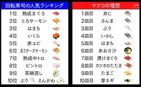 マツコの徘徊で発表した寿司の食べ方・理想の回転ずしネタ10皿とは?人気寿司ネタトップ10