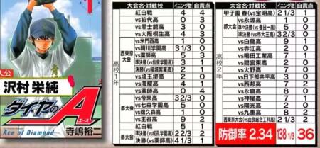 野球漫画の最強投手を防御率でランキング!番外編 ダイヤのA 沢村栄純