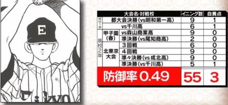 野球漫画の最強投手を防御率でランキング!第4位 広田勝利