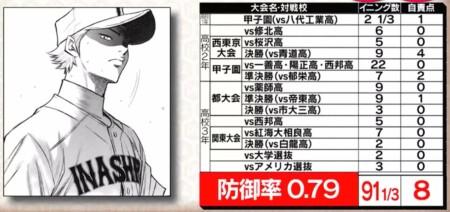 野球漫画の最強投手を防御率でランキング!第5位 成宮鳴