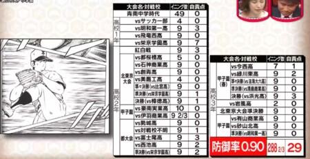 野球漫画の最強投手を防御率でランキング!第7位 国見比呂