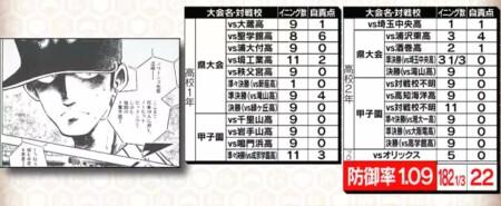野球漫画の最強投手を防御率でランキング!第9位 江崎直人
