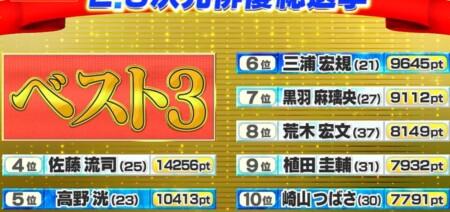 テレ朝 2.5次元俳優総選挙の結果は?2万人の投票で選ぶ人気ランキングトップ 10位~4位