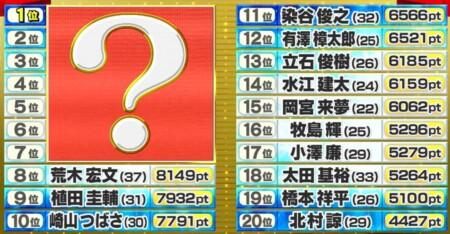 テレ朝 2.5次元俳優総選挙の結果は?2万人の投票で選ぶ人気ランキングトップ 20位~8位