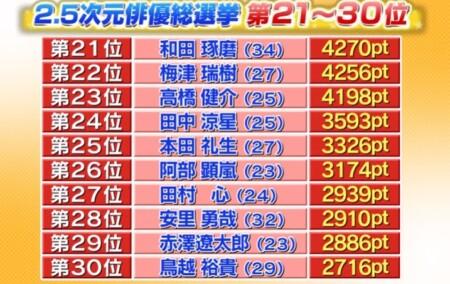 テレ朝 2.5次元俳優総選挙の結果は?2万人の投票で選ぶ人気ランキングトップ 30位~21位