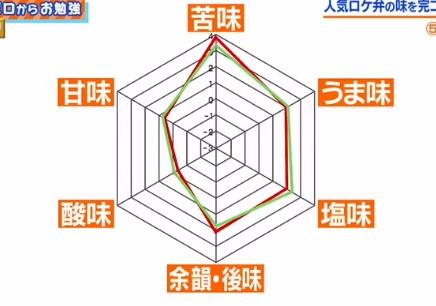 家事ヤロウの喜山飯店 再現レシピ 麻婆茄子 グラフ