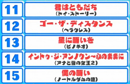 沼ハマ ディズニー音楽ランキングトップ15は?第15位から第11位