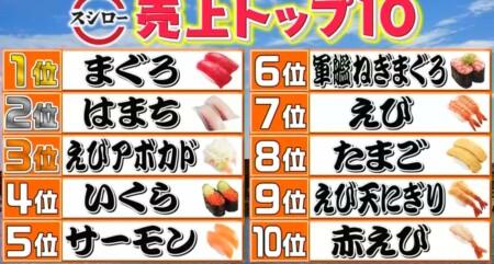 この差って何 スシローの人気寿司ネタランキングトップ10 えびメニューは4つランクイン