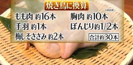 それって実際どうなの課 鶏肉だけ食べるダイエットは太る?痩せる?チキン1羽を換算すると焼き鳥だと30本分