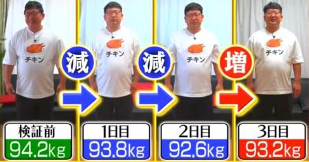 それって実際どうなの課 鶏肉だけ食べるダイエットは太る?痩せる?チャンカワイの体重推移