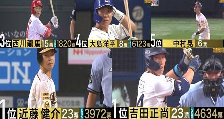 S-PARK プロ野球100人分の1位 バットコントロール部門 現役選手が選ぶランキングトップ5&No.1は?