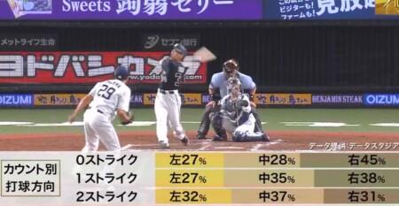 S-PARK プロ野球100人分の1位 バットコントロール部門 現役選手が選ぶランキングトップ5 吉田正尚のカウント別打球方向