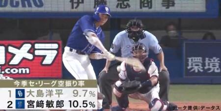 S-PARK プロ野球100人分の1位 バットコントロール部門 現役選手が選ぶランキングトップ5 大島洋平の空振り率