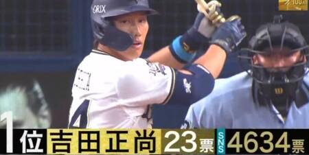 S-PARK プロ野球100人分の1位 バットコントロール部門 現役選手が選ぶランキングトップ5 第1位 吉田正尚