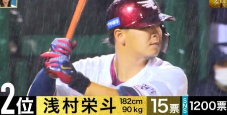 S-PARK プロ野球100人分の1位 パワーヒッター部門 現役選手が選ぶスラッガーランキングトップ10 第2位 浅村栄斗