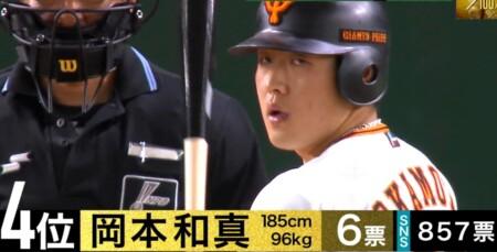 S-PARK プロ野球100人分の1位 パワーヒッター部門 現役選手が選ぶスラッガーランキングトップ10 第4位 岡本和真