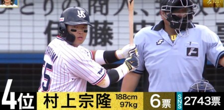 S-PARK プロ野球100人分の1位 パワーヒッター部門 現役選手が選ぶスラッガーランキングトップ10 第4位 村上宗隆