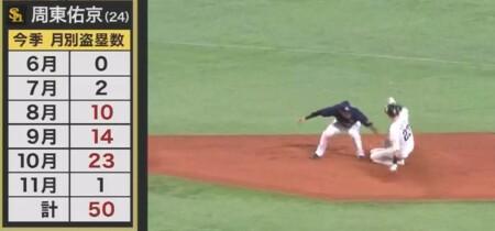 S-PARK プロ野球100人分の1位 走塁部門 現役選手が選ぶ神走塁職人ランキングトップ5 周東佑京の月別盗塁数