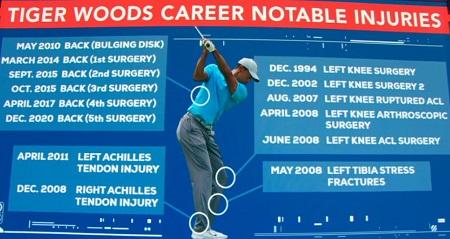 タイガーウッズの主な怪我経歴は?左膝、腰痛、アキレス腱、スネ、交通事故やその手術記録