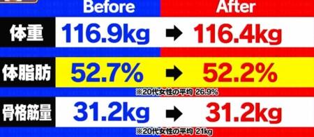 初耳学 プロテインフード食べるだけダイエットの効果は?運動しないと太る?痩せる?3時のヒロインかなで体重ビフォーアフター
