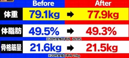 初耳学 プロテインフード食べるだけダイエットの効果は?運動しないと太る?痩せる?3時のヒロインゆめっち体重ビフォーアフター