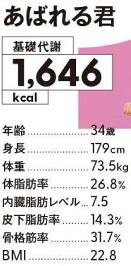 あばれる君の身長・体重・体脂肪率などの身体プロフィールは?雑誌ターザンより