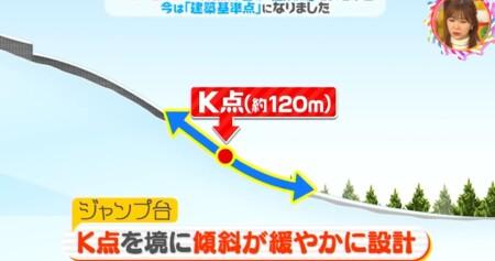 スキージャンプのK点の意味は?K点を越えて傾斜が緩やかに チコちゃんに叱られる