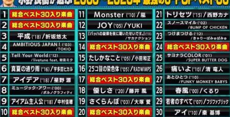 関ジャム プロが選ぶ最強の名曲ランキングベスト30 いきものがかり水野良樹のベスト30選曲