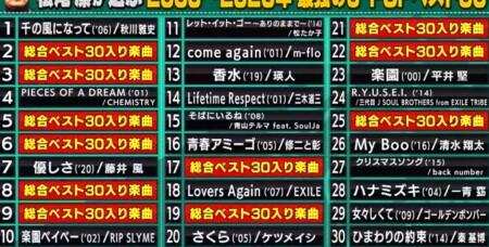 関ジャム プロが選ぶ最強の名曲ランキングベスト30 松尾潔のベスト30選曲